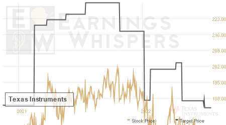 An historical view of analysts' average target prices for Texas Instruments